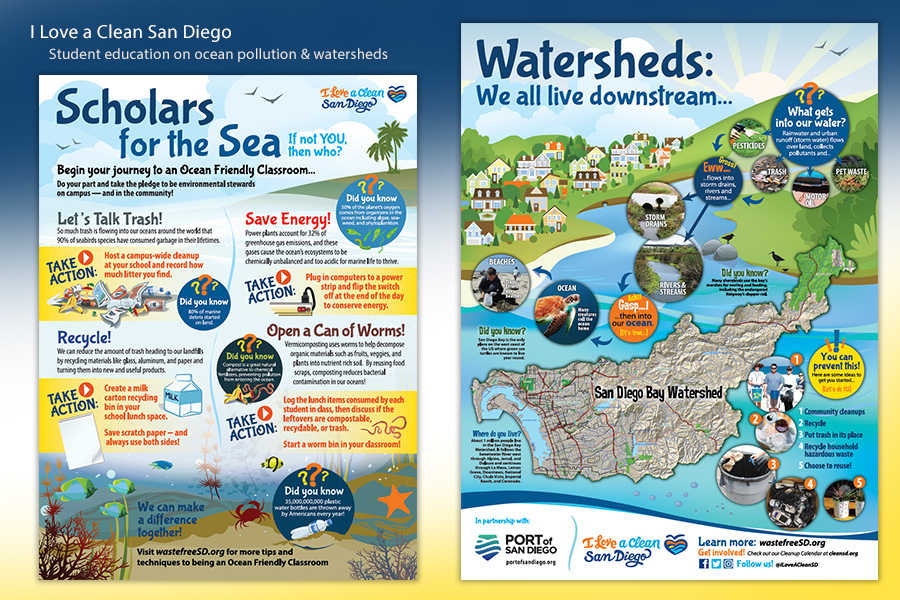 I Love A Clean San Diego's Watershed Education Program